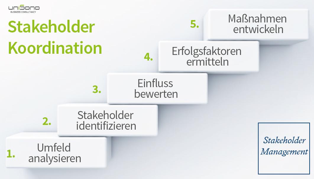 Stakeholder Management – Unisono